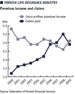 Graph showing FINNISH LIFE INSURANCE INDUSTRY: Premium income and claims