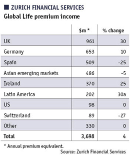 Table showing Global Life premium income of ZURICH FINANCIAL SERVICES
