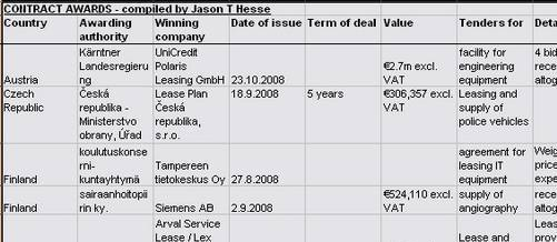Contract awards - leasing companies