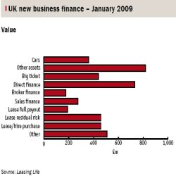 UK new business finance - January 2009