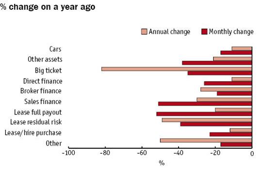 UK new business finance - January 2010