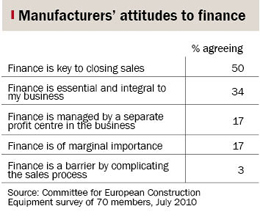 Table showing manufacturers' attitudes to finance