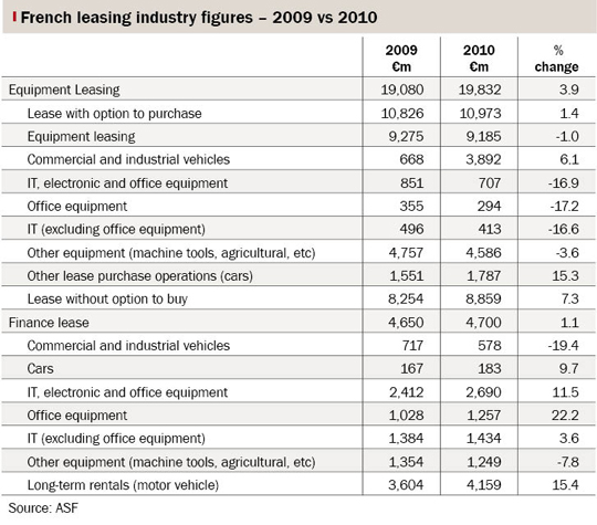 Table showing French leasing industry figures, 2009 vs 2010