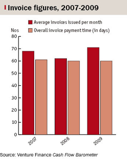Bar chart showing invoice figures, 2007-2009