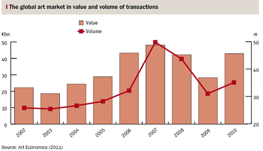 Bar chart showing the global art market in value and volume of transactions