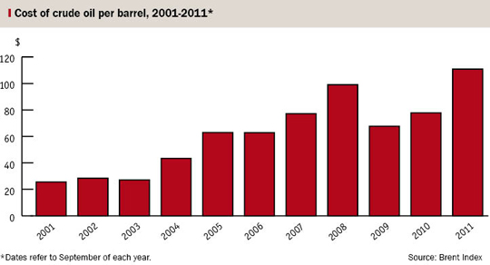 Bar chart showing the cost of crude oil
