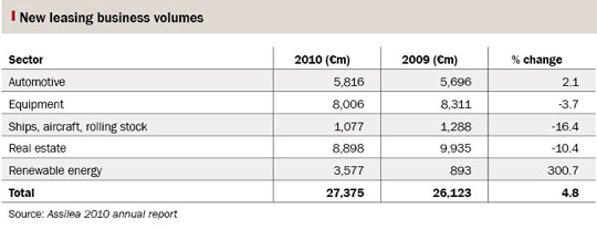 Table showing new Italian leasing business volumes