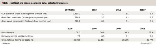 Table showing Italian political and macro-economic data, selected indicators