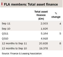 Table showing total asset finance for FLA members, September 2011 vs September 2010