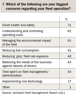Table showing fleet lessors' answers to the question: Which of the following are your biggest concerns regarding your fleet operation?