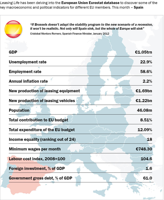 Table showing Spain's macro-economic data