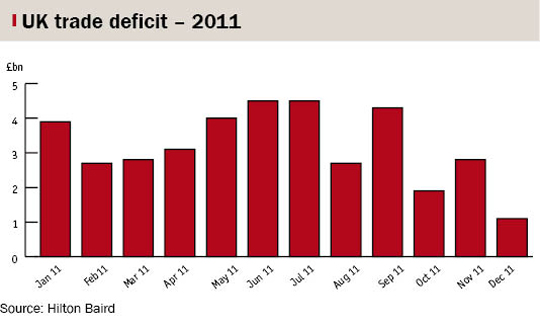 Bar chart showing the UK trade deficit in 2011