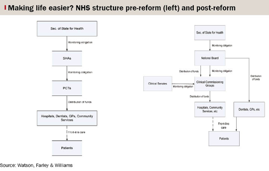 Flow chart graphic showing NHS structure pre-reform (left) and post-reform