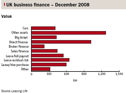 UK business finance - December 2008