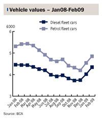Vehicle values: Jan08-Feb09