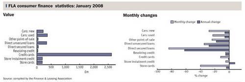 FLA consumer finance statistics: January 2008