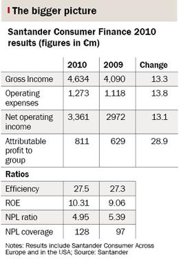 Box showing Santander Consumer Finance results, 2010