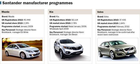 Santander manufacturer programmes