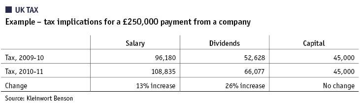 UK tax pbi253_p24b