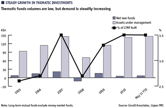 Chart showing how thematic funds volumes are low, but demand is steadily increasing, 2005-May 2011