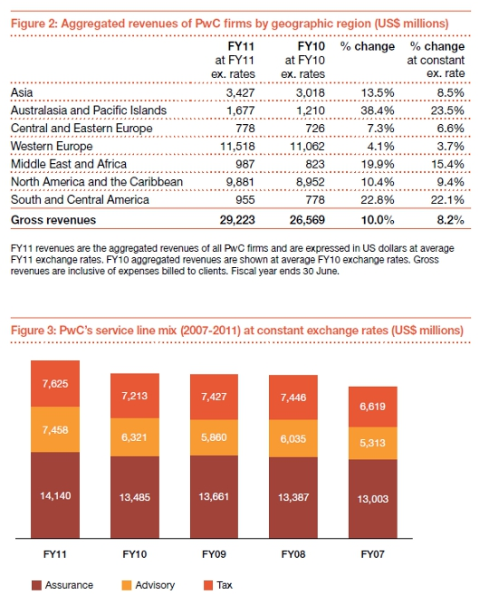 PwC 2011 annual review