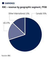 RBC - revenue by geographic segment, FY08
