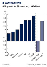 GDP growth for G7 countries, 1998-2008