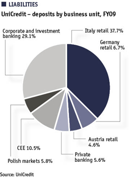 UniCredit – deposits by business unit, FY09