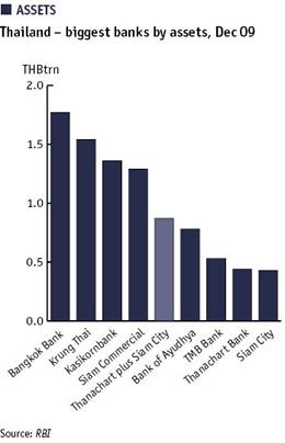 Thailand – biggest banks by assets, Dec 09