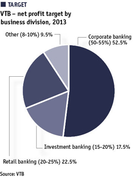 Target: VTB – net profit target by business division, 2013