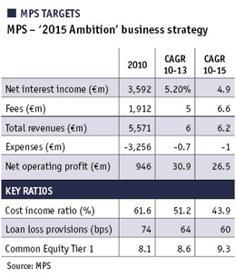 Table showing MPS targets