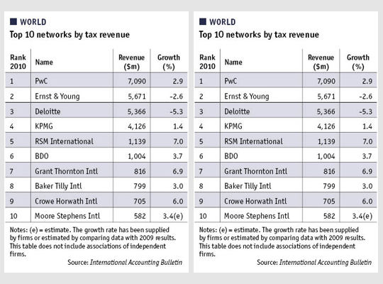 IAB world survey top 10 audit and tax firms