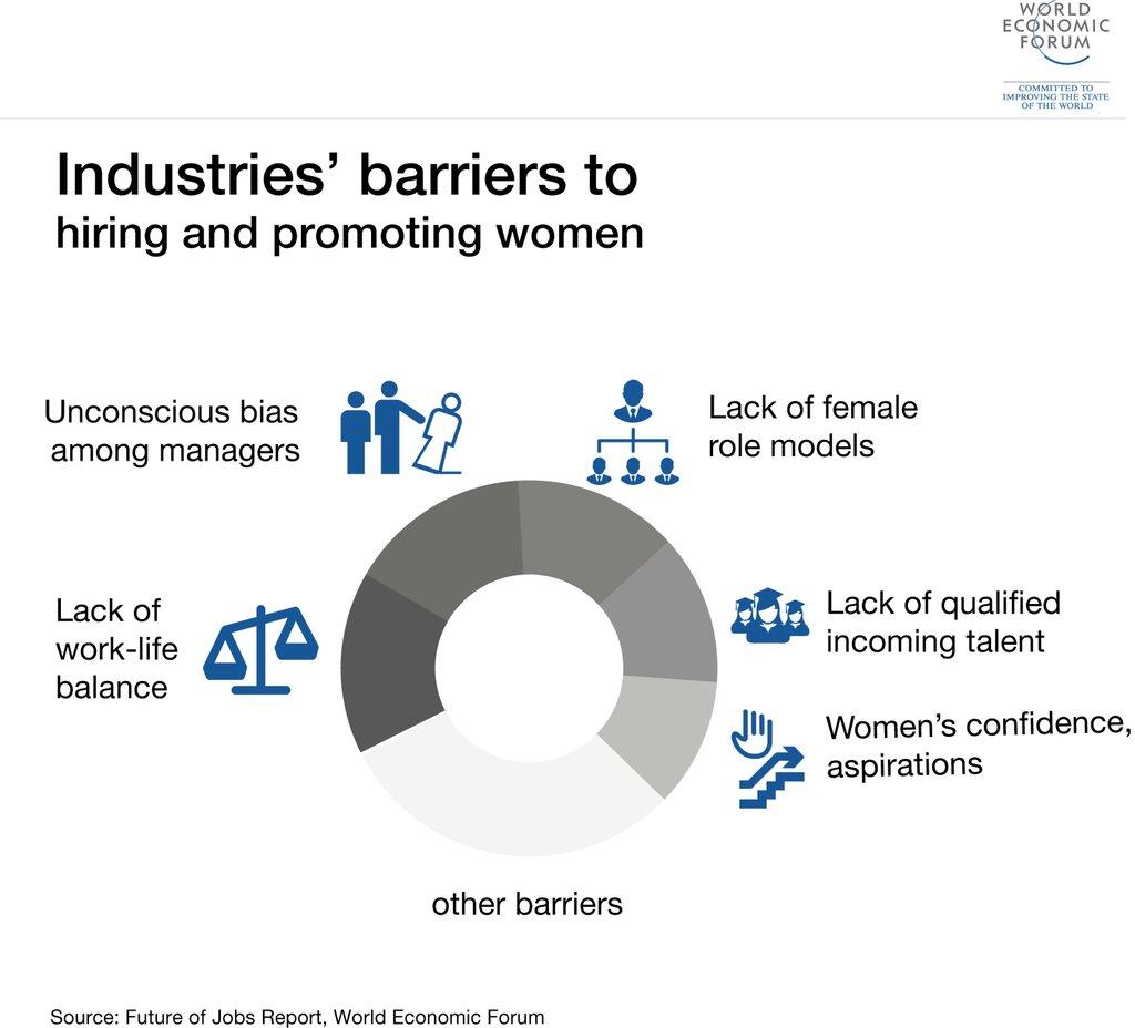 WEF Jobs report