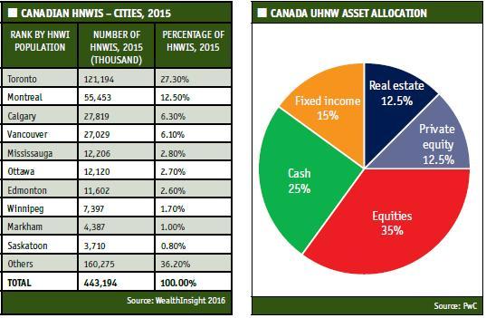 canada charts