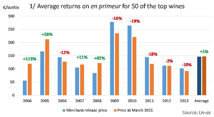 1 / Average returns on en primeur for 50 of the top wines.