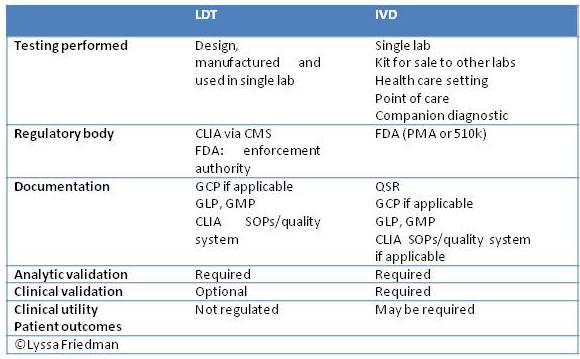 Lyssa Table 1