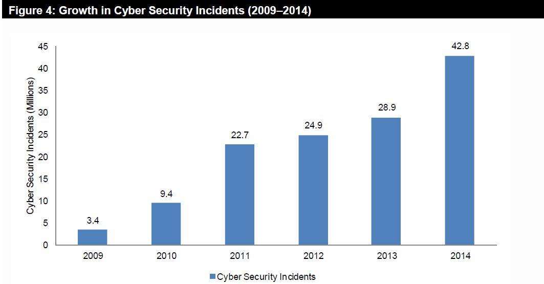 cyber-crime data