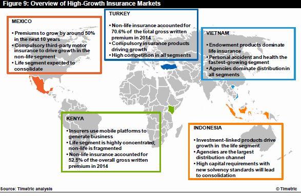high-growth insurance markets