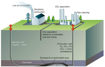 Underground coal gasification with CCS