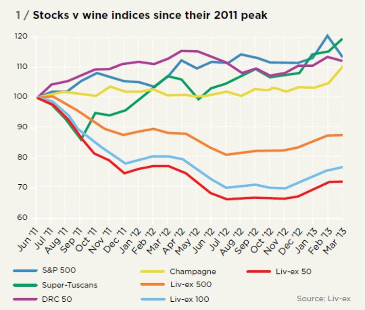 Stocks v wine indices since their 2011 peak