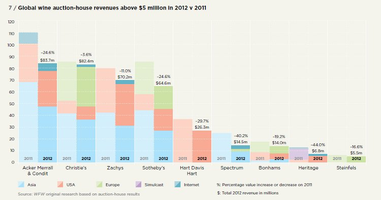 Global wine auction-house revenues above $5 million in 2012 v 2011