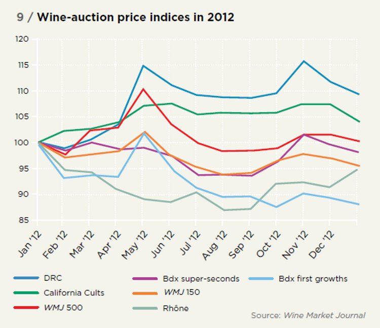 Wine-auction price indices in 2012