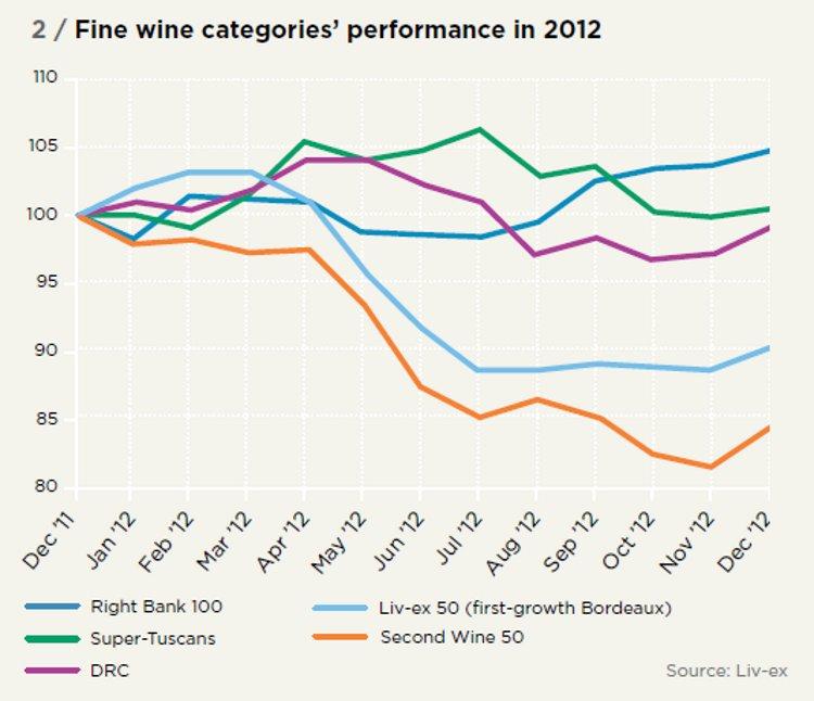 Fine wine categories' performance in 2012