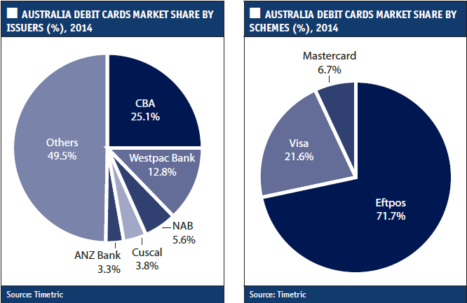Payment cards on the up, down under - Cards International