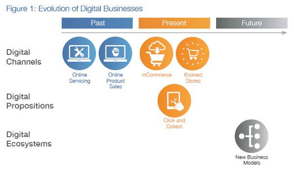 BBA on Digital Disruption, Evolution of Digital Business