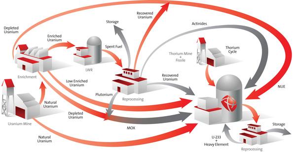 AFCR fuel cycle