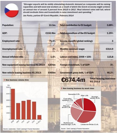 Czech snapshot