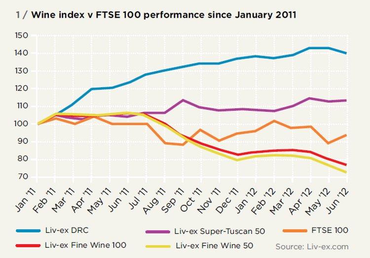 Wine index v FTSE 100 performance since January 2011