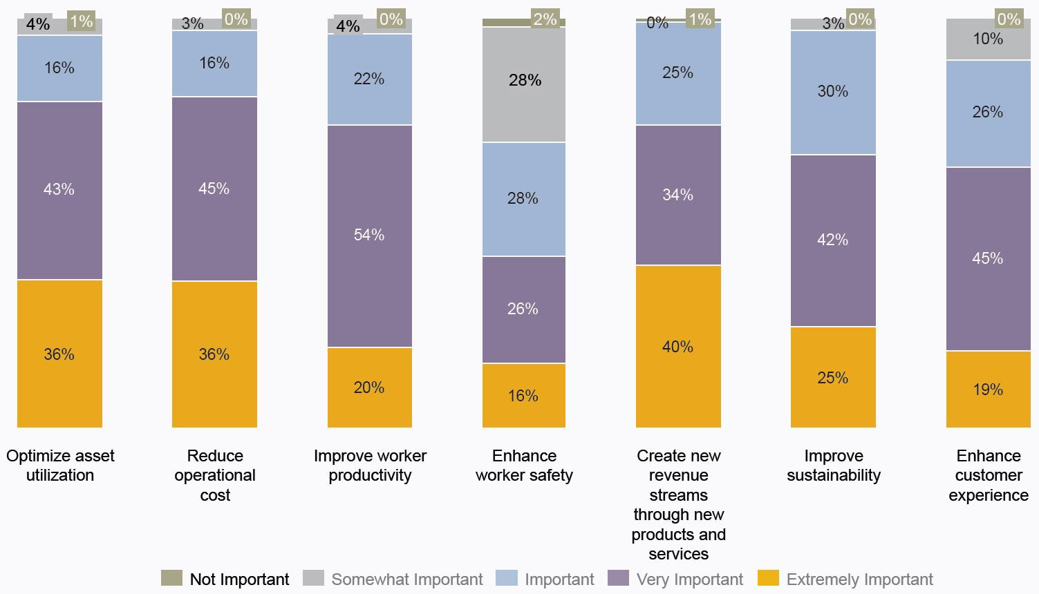 Chart: Business benefits for driving near-term adoption of IIoT