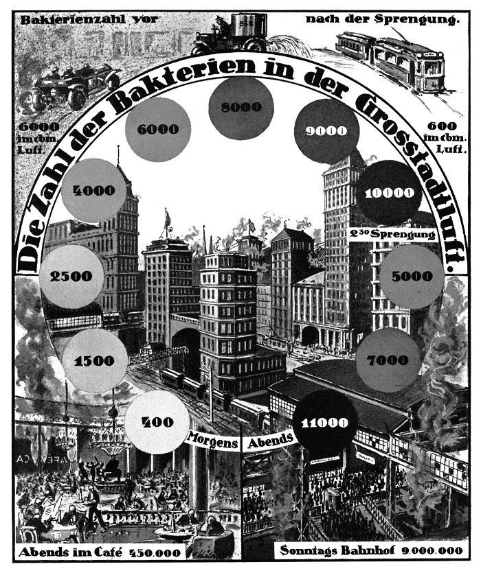 'The number of bacteria in the air in a metropolis. People recognise the exceptional importance of watering the streets to keep down the dust and of disinfecting the air, as well as the health hazards accompanying all large crowds' (1926) All images taken from the Fritz Kahn Monograph Published By Taschen